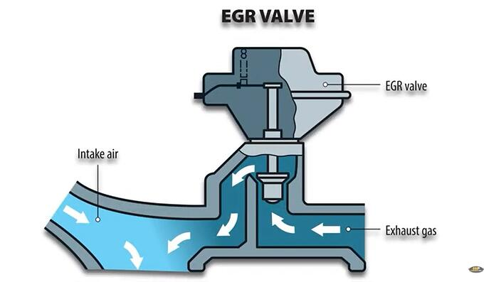 How the Diesel EGR System Works